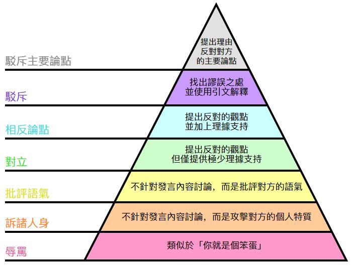 反驳金字塔.jpg